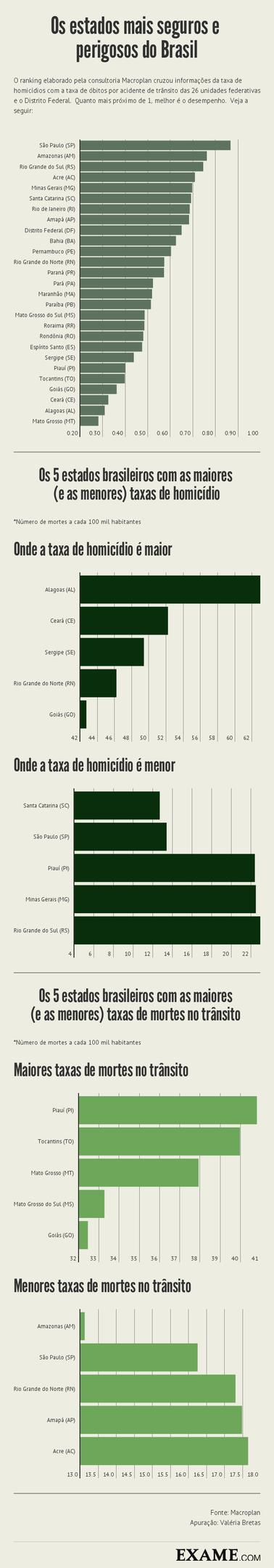 Infográfico com dados dos estados mais perigosos do Brasil