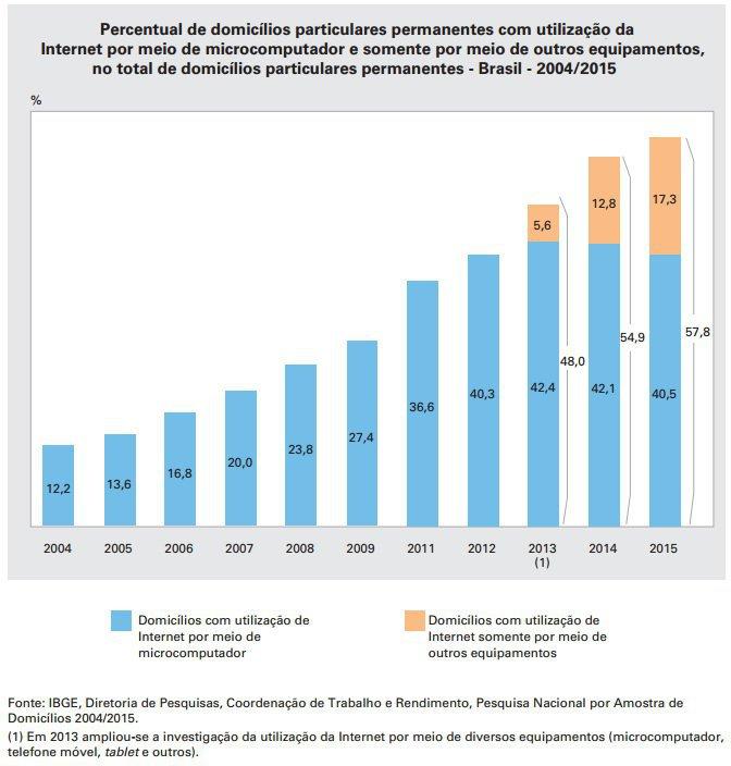 Tabela com percentual de domicílios com acesso à internet em 2015, segundo o IBGE
