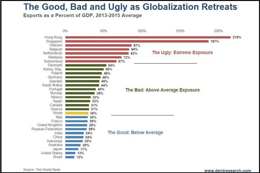 Exportações como parte do PIB
