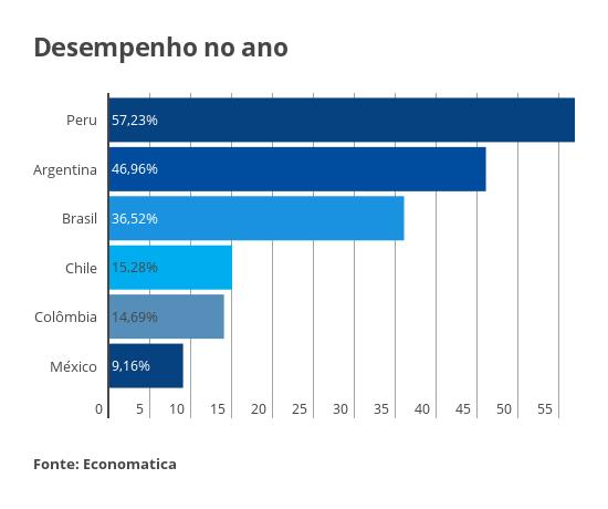 Desempenho das bolsas latinas em 2016