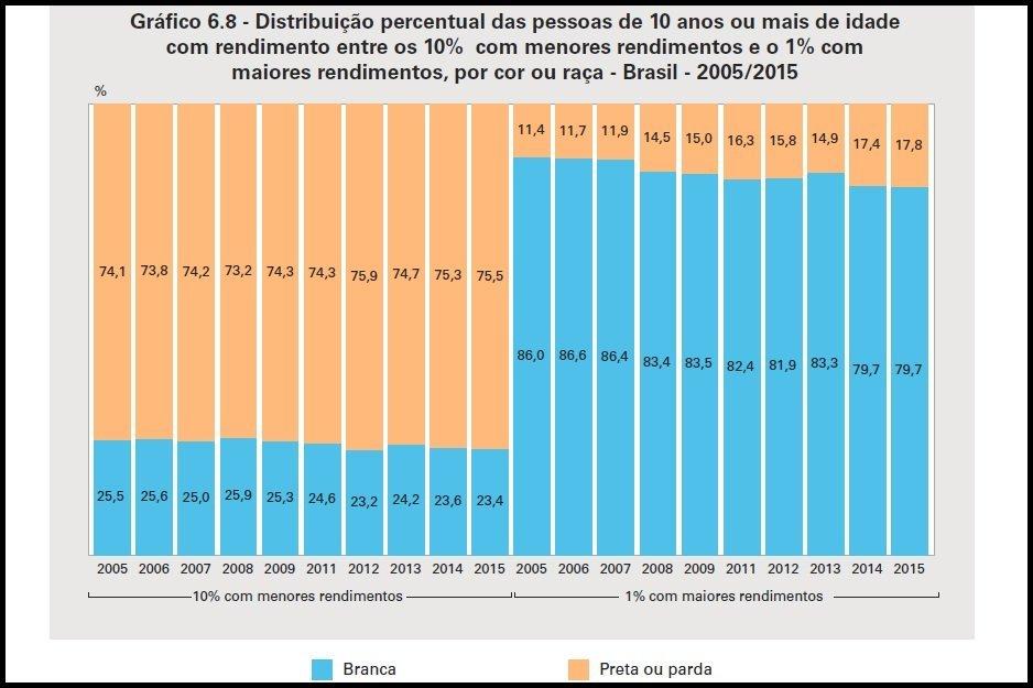 Desigualdade racial no Brasil