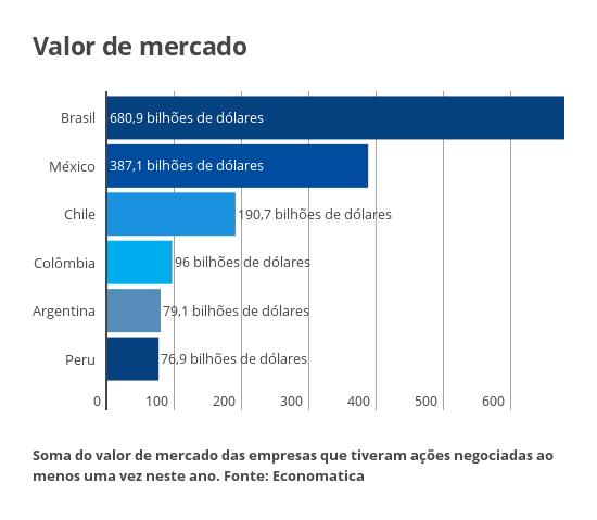 Valor de mercado das bolsas latinas
