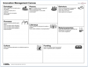 innovation management canvas