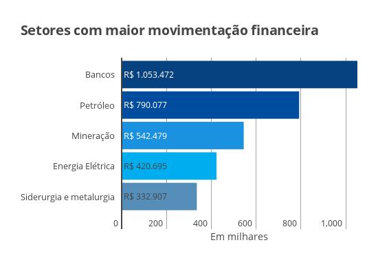 Movimentação diária na Bovespa em 2016 por setor