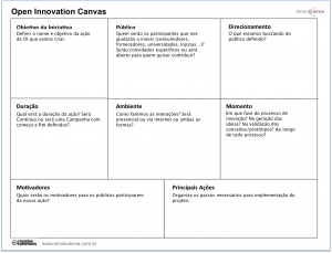 open innovation canvas