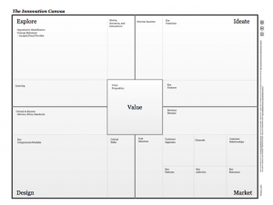 the innovation canvas