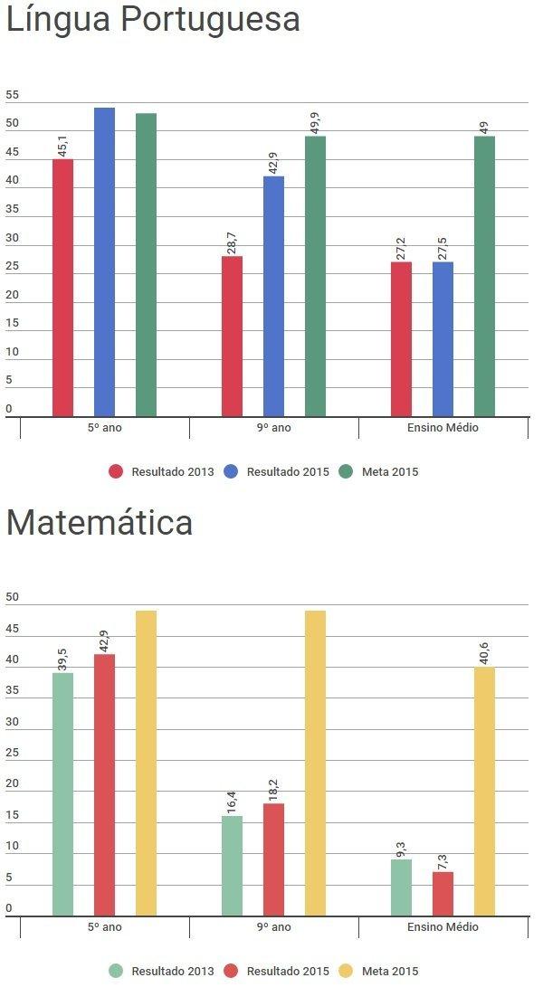 Infográfico - Só 7,3% dos alunos atingem aprendizado adequado em matemática no ensino médio