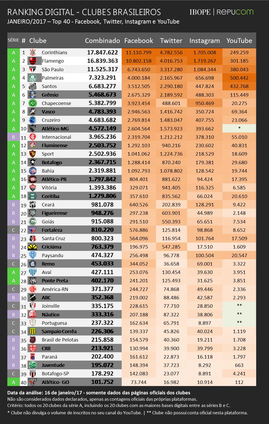 Tabela de times populares nas redes