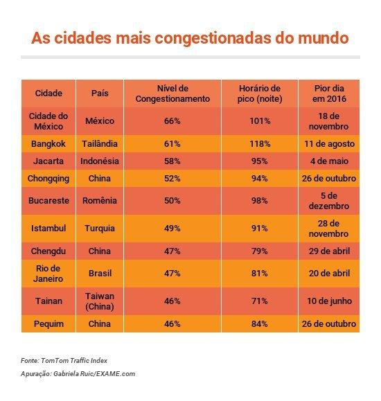 Cidades mais congestionadas do mundo