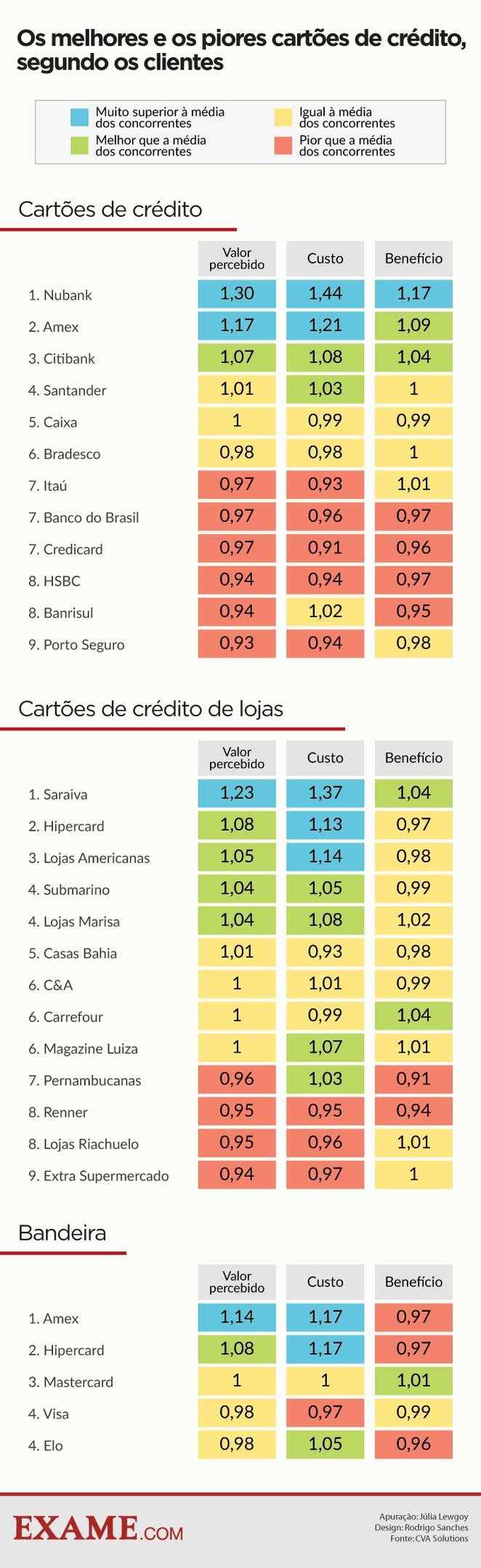 infografico-cartao-credito