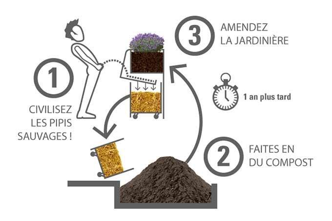 Como funciona o urinol francês Uritrottoir