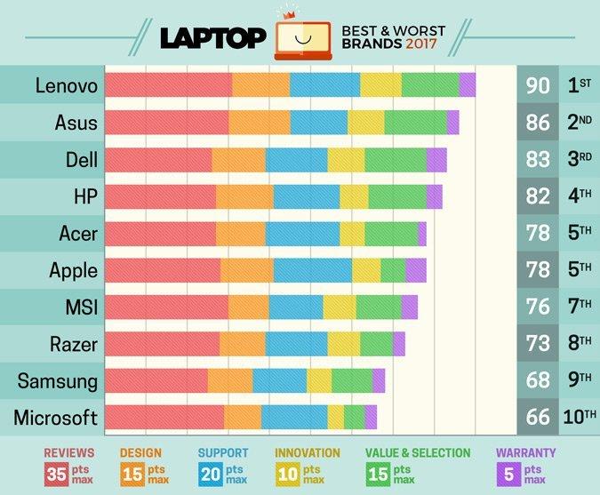 Ranking da revista Laptop sobre as melhores fabricantes de notebook