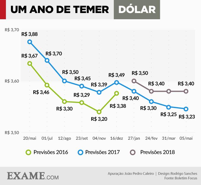 Um ano de Temer: expectativas para o dólar