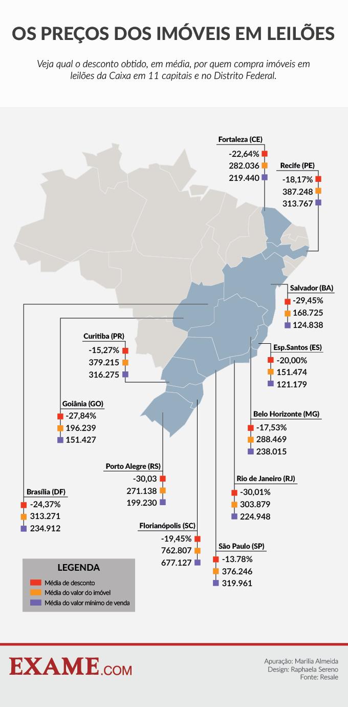 Levantamento sobre preços de imóveis em leilões Resale