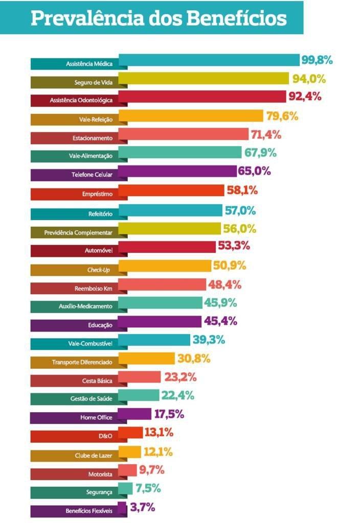 Tabela com os benefícios oferecidos pelas empresas, de acordo com pesquisa da AON