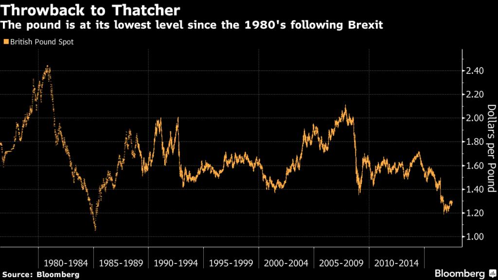 Gráfico da Bloomberg sobre a economia britânica, dia 21/07/2017