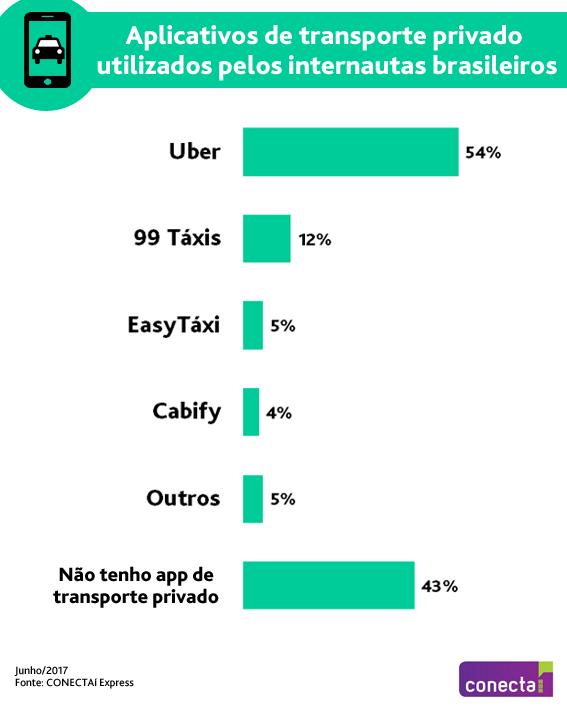 Gráfico do Ibope Conecta: pesquisa mostra apps de carona mais usados no Brasil