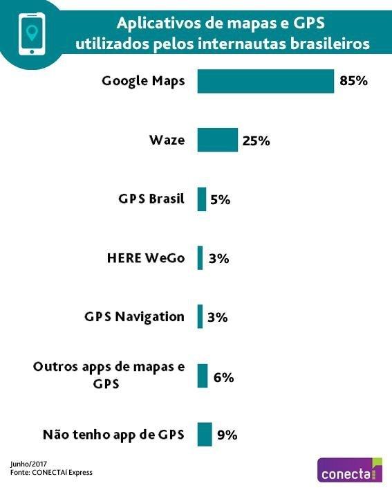 Pesquisa do Ibope Conecta: apps de mapas mais usados pelos brasileiros