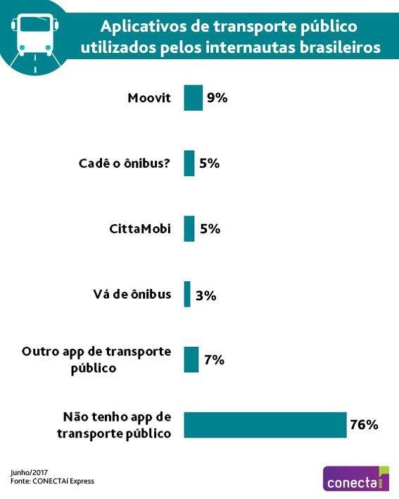 Pesquisa do Ibope: preferência dos apps de transporte público entre os brasileiros