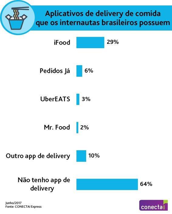 Apps de comida delivery mais usados no Brasil: resultado da pesquisa do Ibope Inteligência