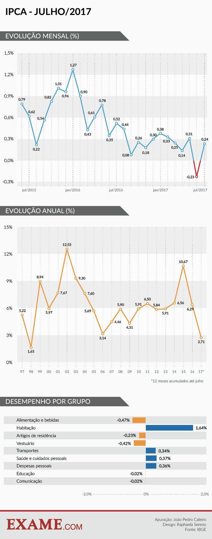 Inflação anualizada dos últimos anos no Brasil até julho de 2017