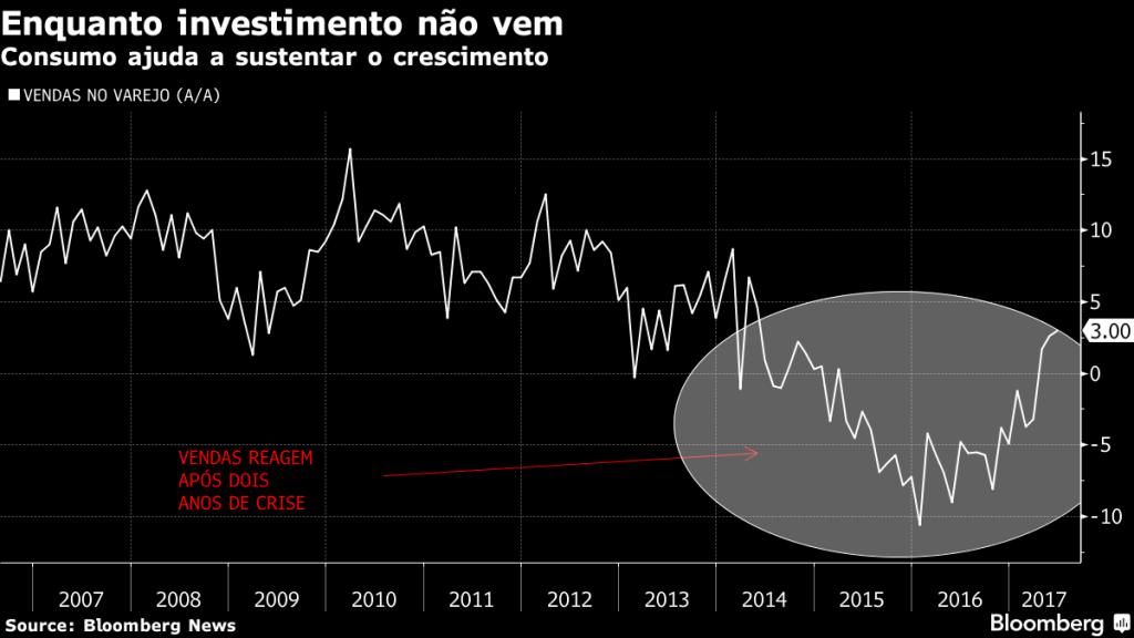 """Gráfico da Bloomberg """"Enquanto investimento não vem"""""""