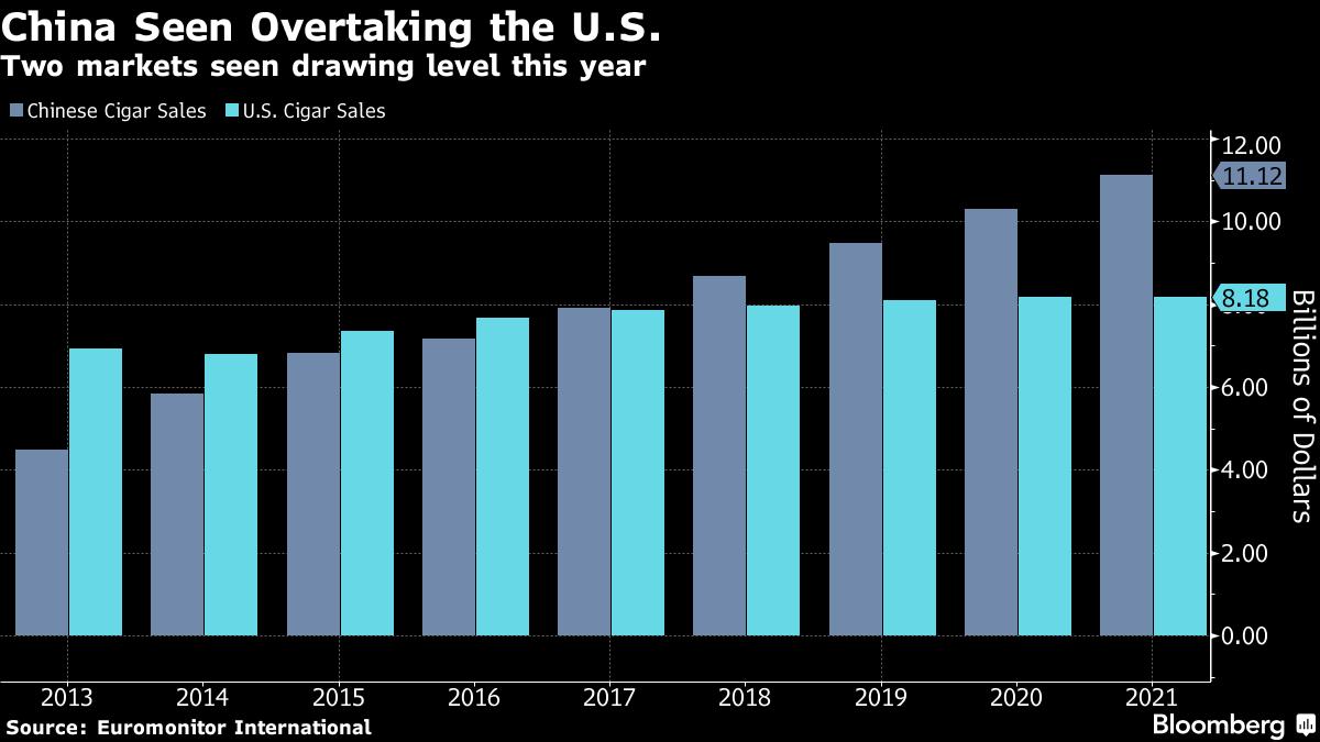 Vendas de charutos nos Estados Unidos e na China