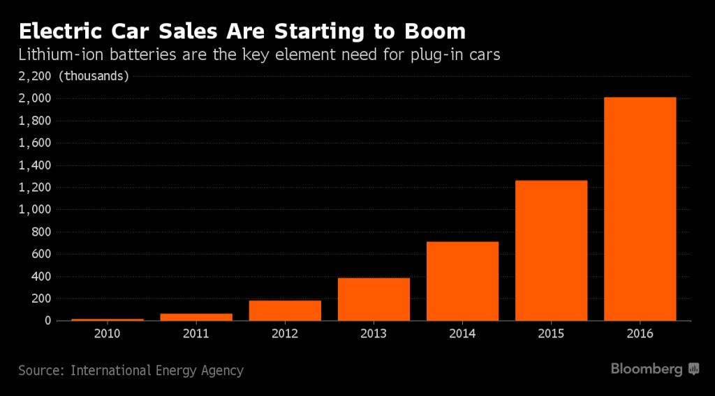 Gráfico da Bloomberg sobre vendas de carros elétricos