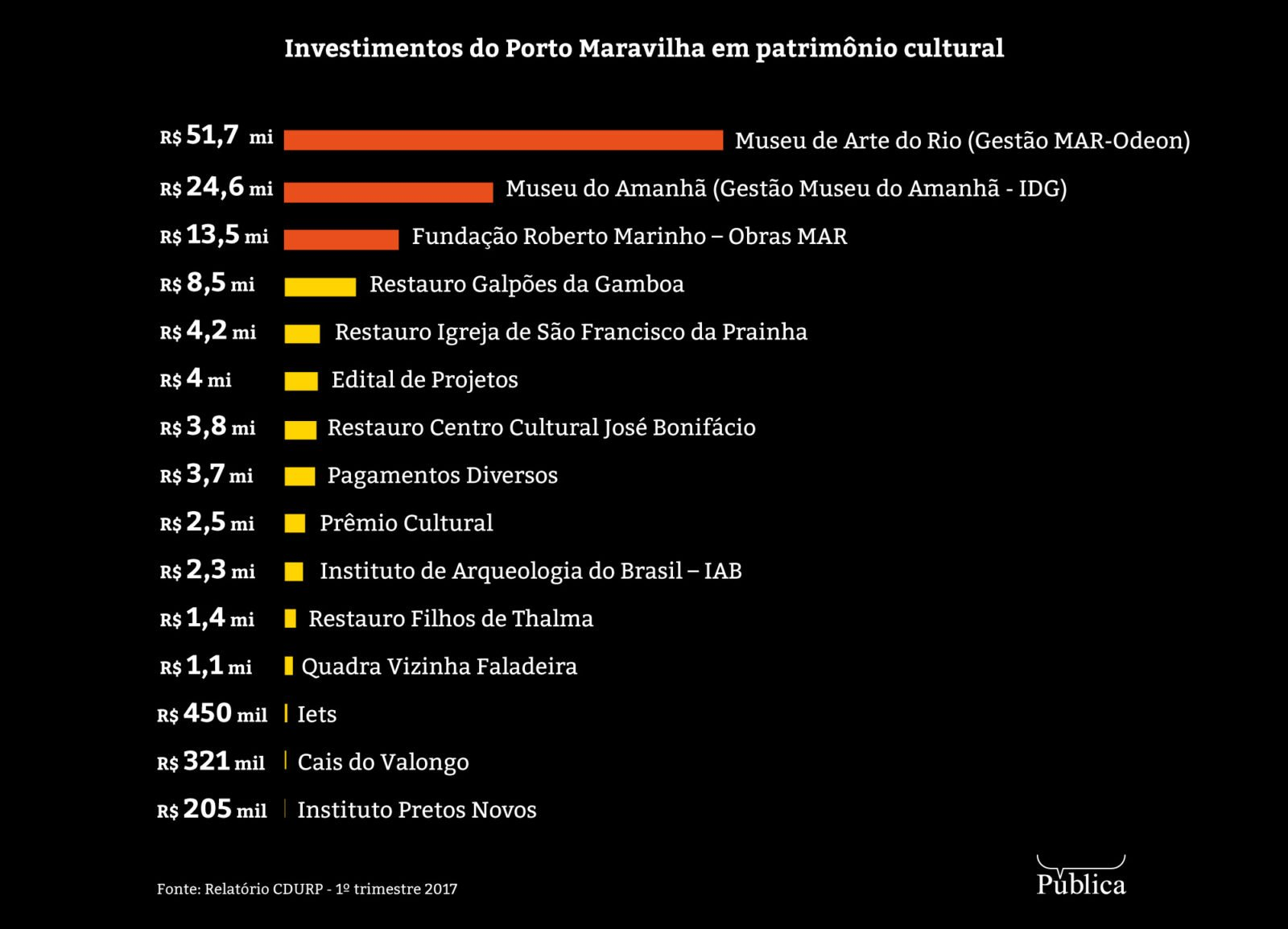 Segundo-Obras-Porto-Maravilha-Infografico-1600x1154