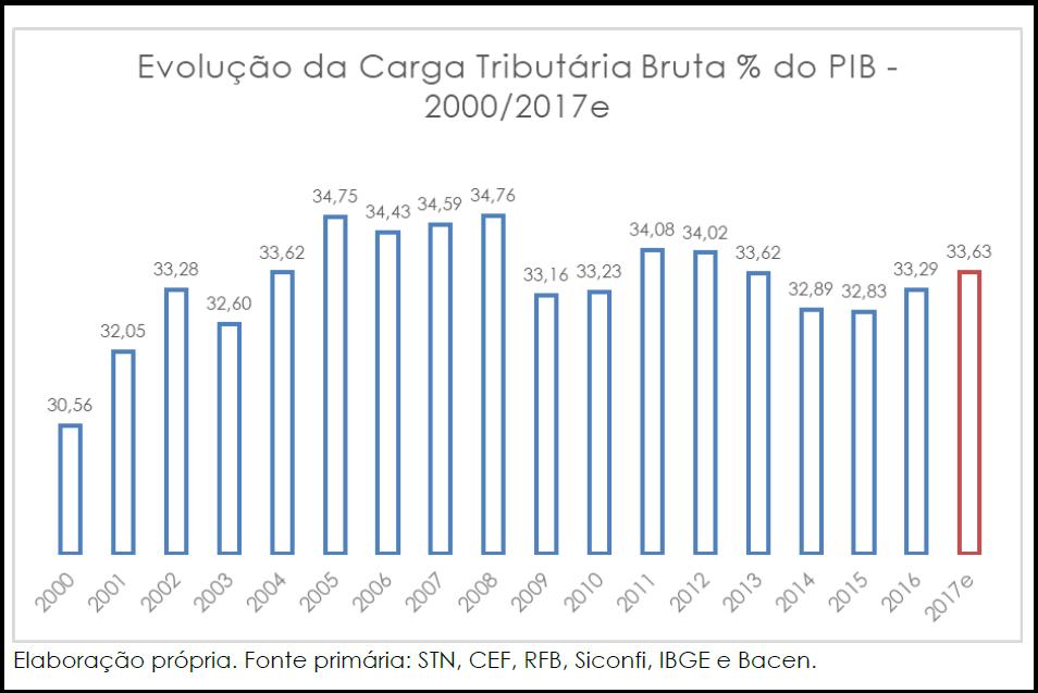 Evolução da carga tributária no Brasil entre 2000 e 2017
