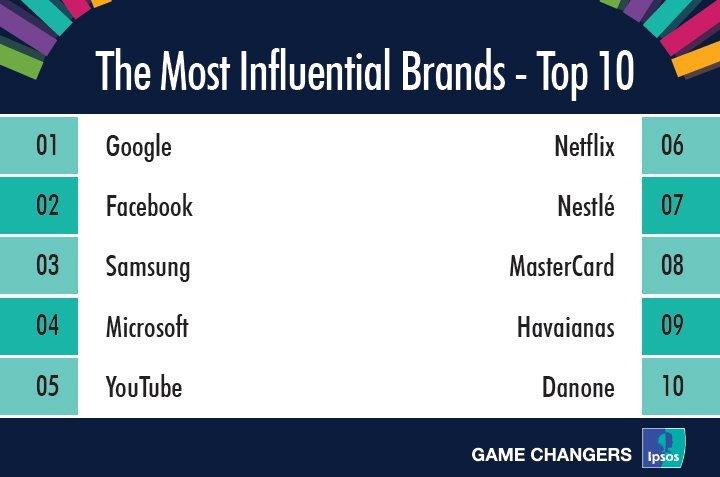 Ranking da Ipsos: marcas mais influentes no Brasil em 2017