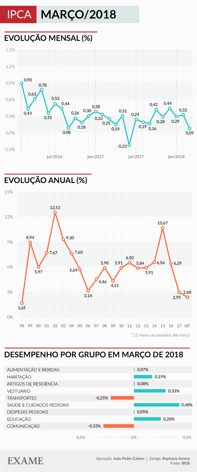 Infográfico da inflação até março de 2018 no Brasil