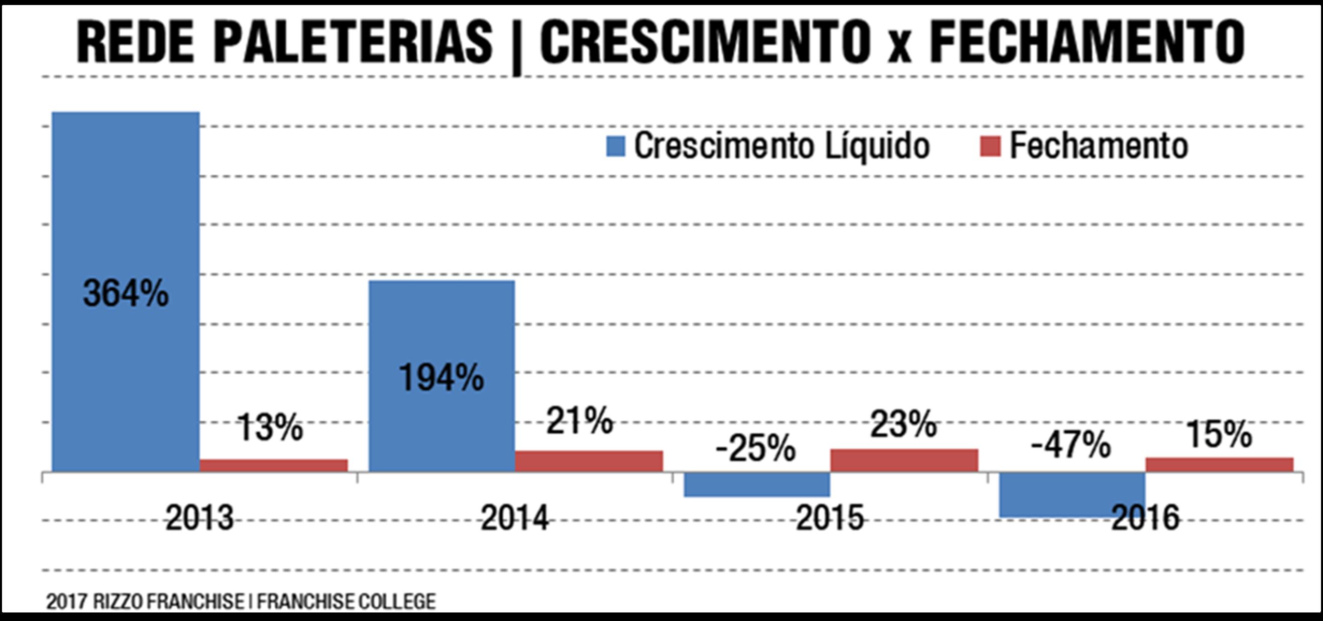 Gráfico da Rizzo Franchise sobre o mercado de paletas mexicanas, de 2017