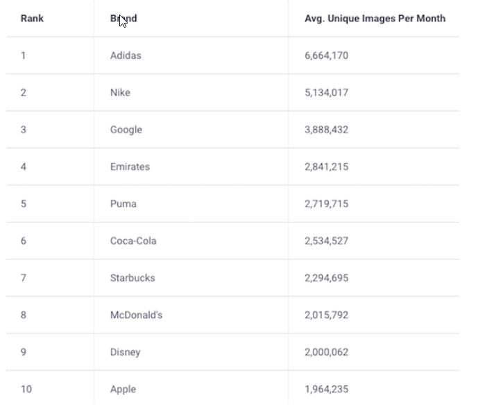Levantamento da Brandwatch: os logos de marcas mais compartilhados