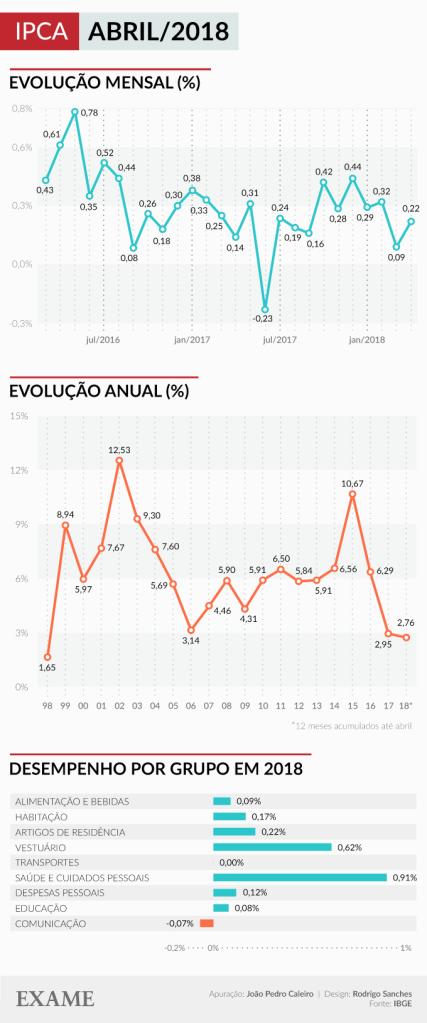 Inflação no Brasil até abril de 2018