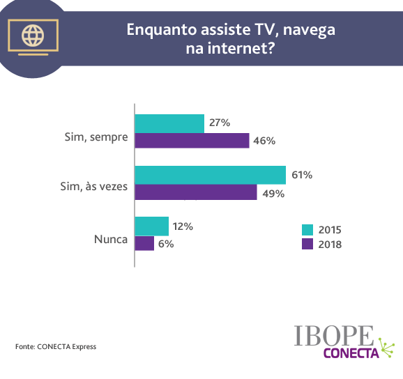 Pesquisa do Ibope: relação dos brasileiros com a televisão e a internet