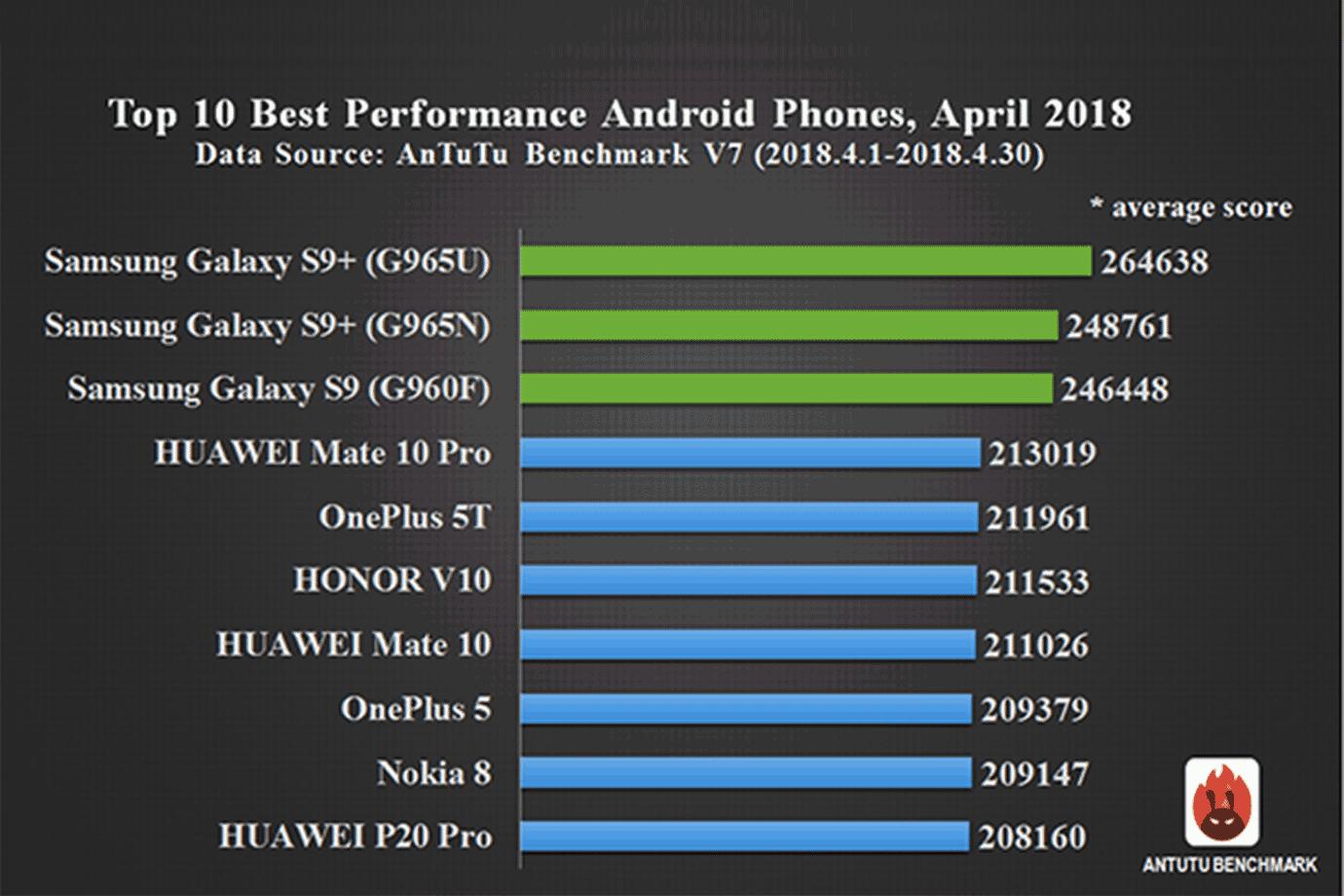 AnTuTu-smartphones-may-2018