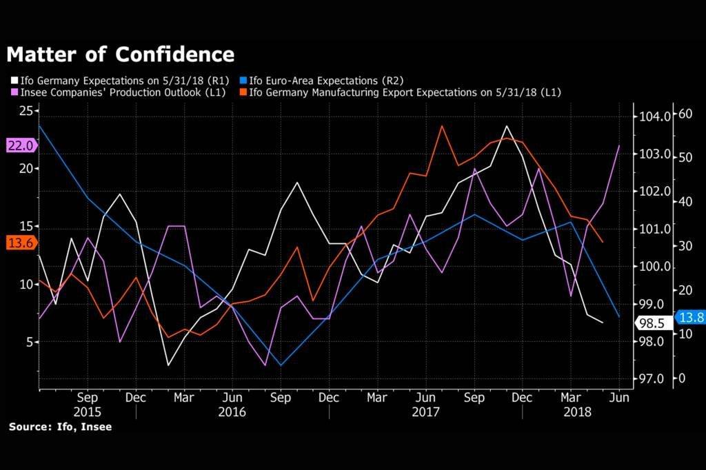 Questão de confiança: o impacto do clima de guerra comercial nos índices econômicos
