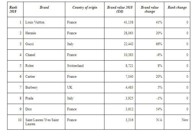 Ranking da Kantar e WPP: as dez marcas de luxo mais valiosas em 2018