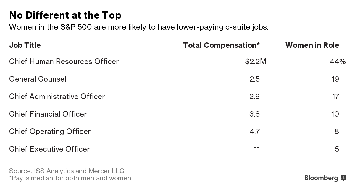 Gráfico da Bloomberg