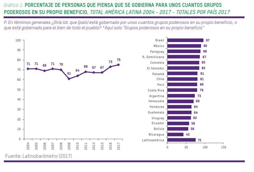 Gráfico da Oxfam: porcentagem da população em seus respectivos países que consideram que o governo governa para poucos e em seu próprio benefício