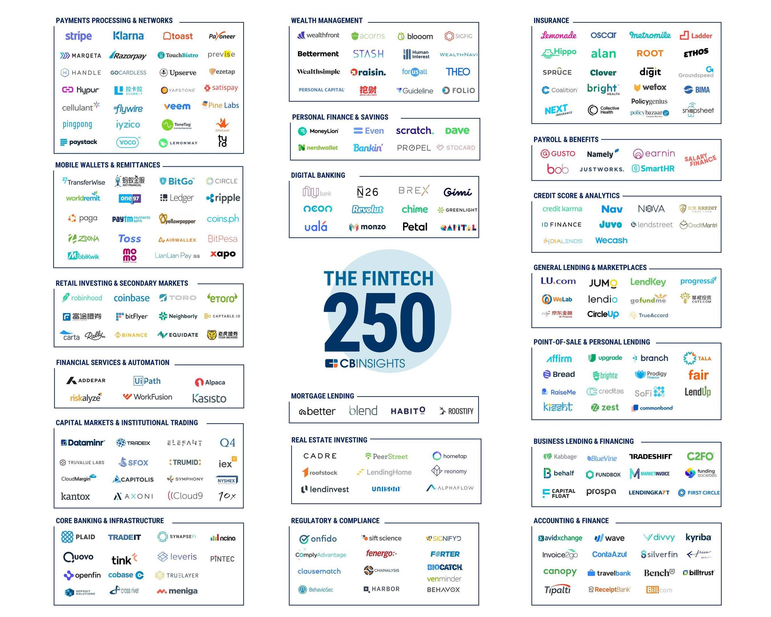 Ranking Fintech 250 2018