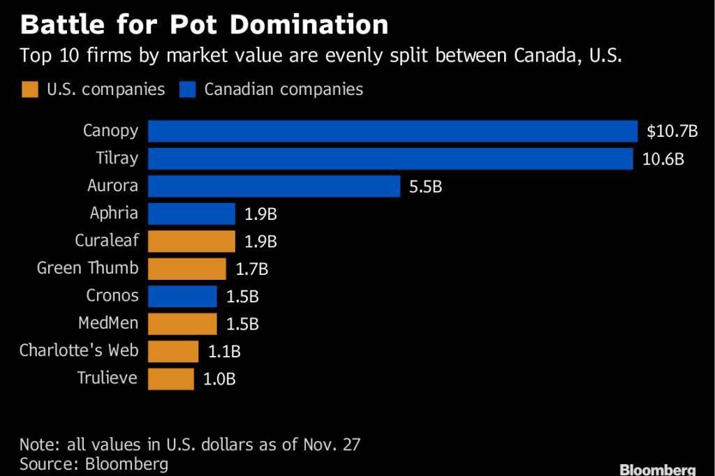 As 10 maiores empresas do ramo em valor de mercado até 27/11: em azul as canadenses e em laranja as norte-americanos