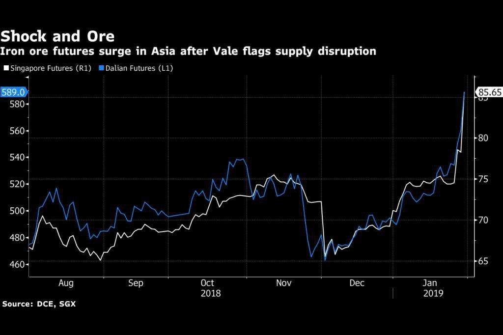Alta dos preços de minério de ferro após a Vale anunciar corte da produção