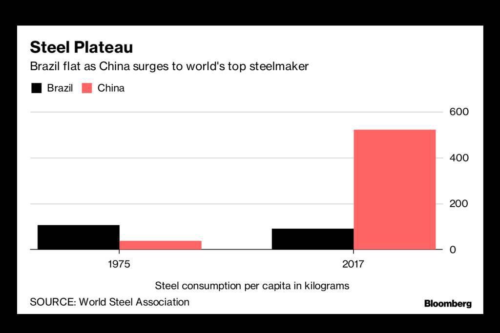 Produção de aço no Brasil (preto) e na China (vermelho) em dois momentos