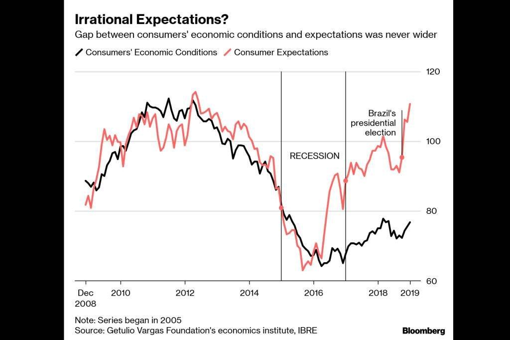 Na linha preta: condições econômicas reais dos consumidores. Na linha vermelha: expectativas econômicas