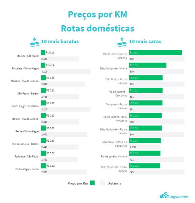 Levantamento Skyscanner - preço por km
