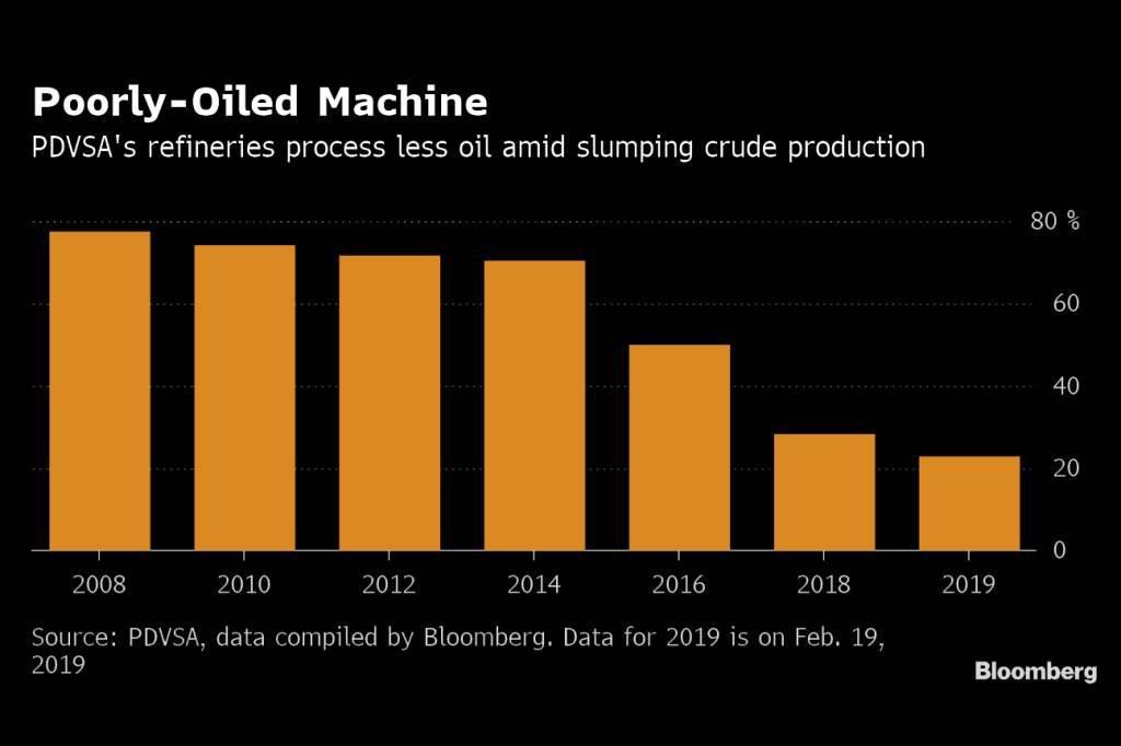 As refinarias da PDVSA estão produzindo menos gasolina diante da queda de produção de petróleo bruto