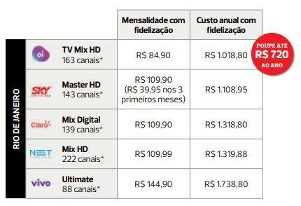 Pesquisa da Proteste sobre planos de TV por assinatura 3