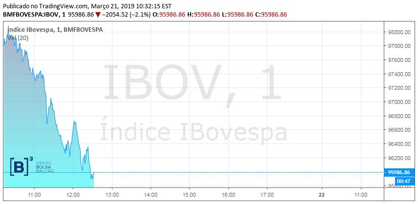 Gráfico do Ibovespa na manhã de 21/03/19